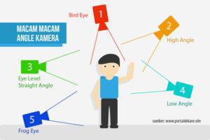 Angle Kamera – Penjelasan Berbagai Macam dan Manfaatnya