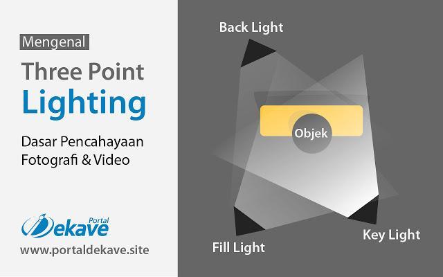 Mengenal Dasar Pencahayaan Fotografi & Video : Three Point Lighting